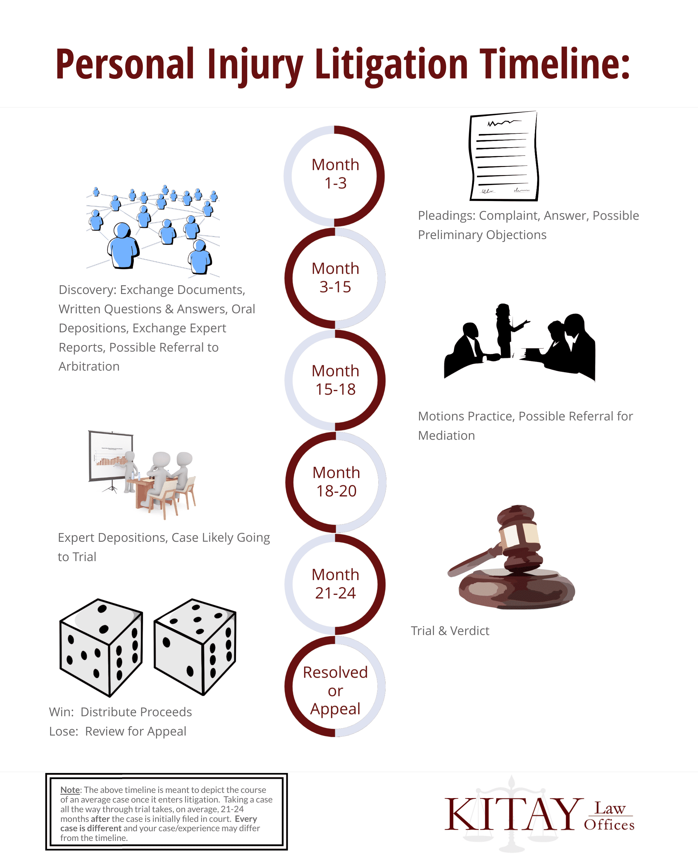 Personal Injury Litigation Timeline