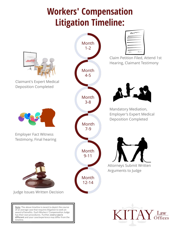 Workers' Compensation Litigation Timeline